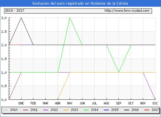 Evolucion  de los datos de parados para el Municipio de Rubielos de la Cérida hasta Enero del 2017.