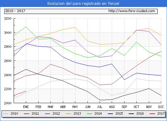 Evolucion  de los datos de parados para el Municipio de Teruel hasta Enero del 2017.