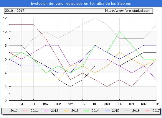 Evolucion  de los datos de parados para el Municipio de Torralba de los Sisones hasta Enero del 2017.