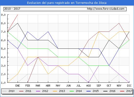 Evolucion  de los datos de parados para el Municipio de Torremocha de Jiloca hasta Enero del 2017.