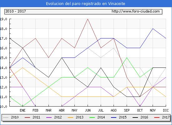 Evolucion  de los datos de parados para el Municipio de Vinaceite hasta Enero del 2017.