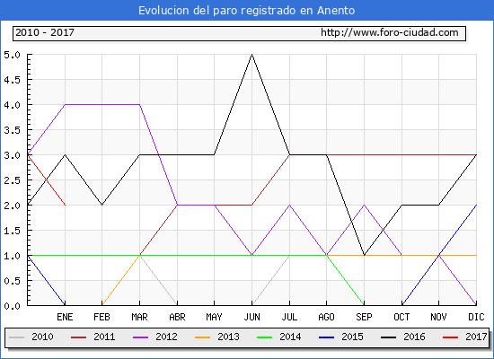 Evolucion  de los datos de parados para el Municipio de Anento hasta Enero del 2017.