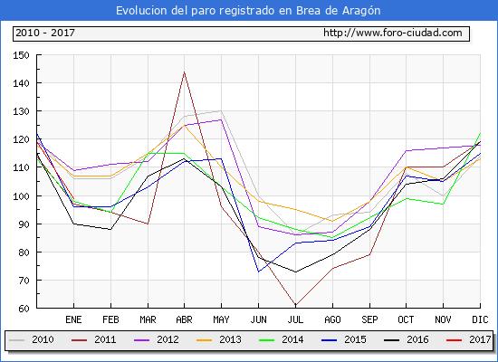 Evolucion  de los datos de parados para el Municipio de Brea de Aragón hasta Enero del 2017.