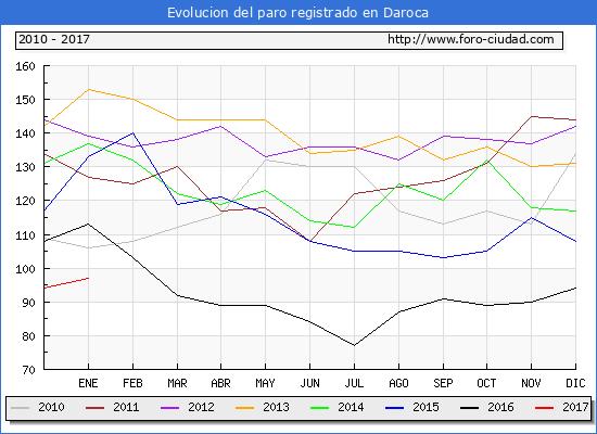 Evolucion  de los datos de parados para el Municipio de Daroca hasta Enero del 2017.