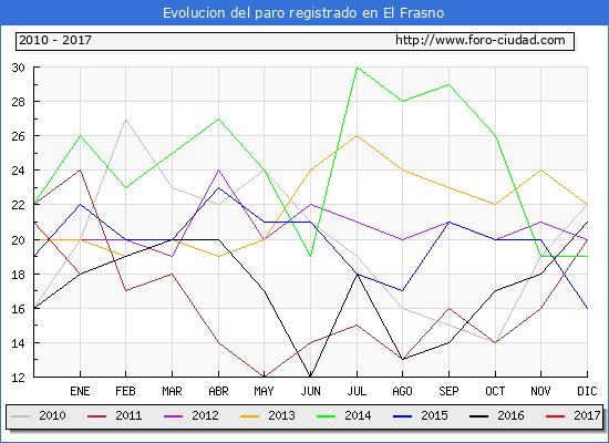Evolucion  de los datos de parados para el Municipio de El Frasno hasta Enero del 2017.