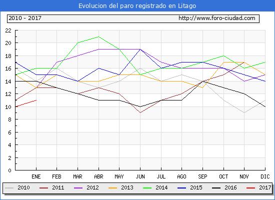 Evolucion  de los datos de parados para el Municipio de Litago hasta Enero del 2017.