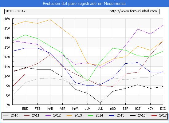 Evolucion  de los datos de parados para el Municipio de Mequinenza hasta Enero del 2017.