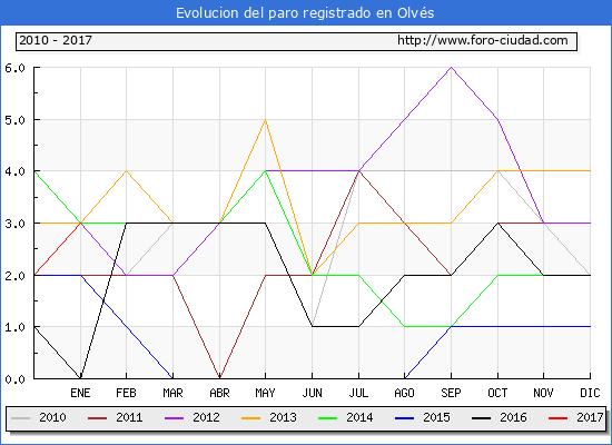 Evolucion  de los datos de parados para el Municipio de Olvés hasta Enero del 2017.