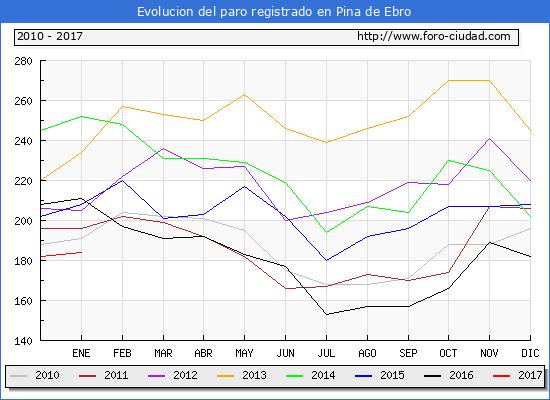 Evolucion  de los datos de parados para el Municipio de Pina de Ebro hasta Enero del 2017.