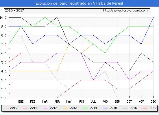 Evolucion  de los datos de parados para el Municipio de Villalba de Perejil hasta Enero del 2017.