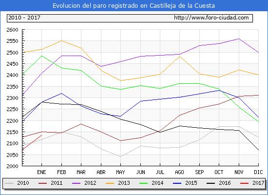 Evolucion  de los datos de parados para el Municipio de Castilleja de la Cuesta hasta Enero del 2017.