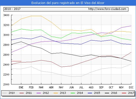 Evolucion  de los datos de parados para el Municipio de El Viso del Alcor hasta Enero del 2017.