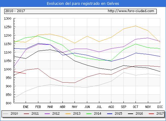 Evolucion  de los datos de parados para el Municipio de Gelves hasta Enero del 2017.