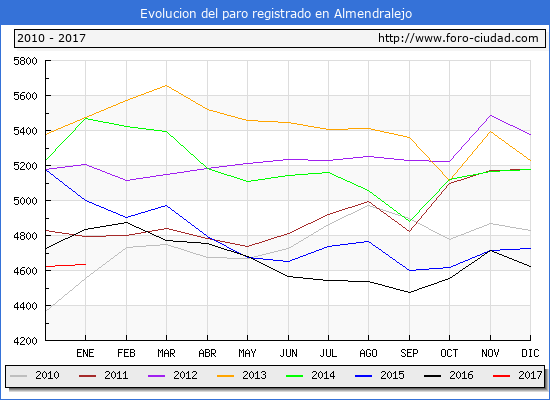 Evolucion  de los datos de parados para el Municipio de Almendralejo hasta Enero del 2017.