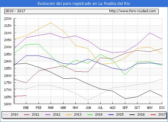 Evolucion  de los datos de parados para el Municipio de La Puebla del Río hasta Enero del 2017.