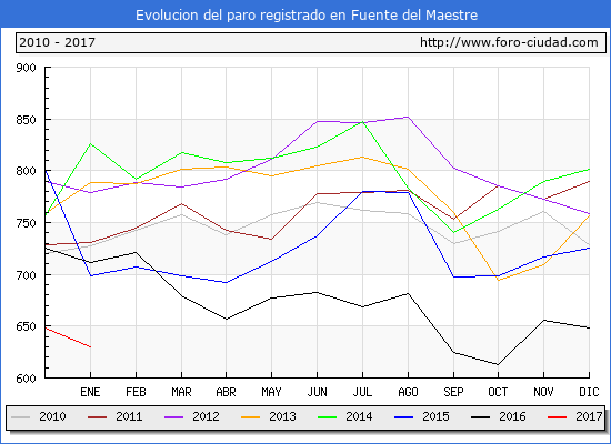 Evolucion  de los datos de parados para el Municipio de Fuente del Maestre hasta Enero del 2017.