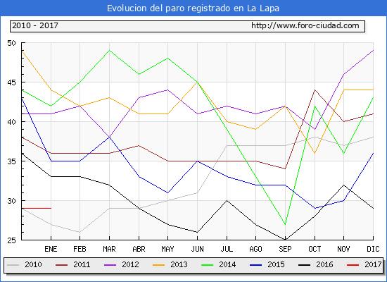 Evolucion  de los datos de parados para el Municipio de La Lapa hasta Enero del 2017.