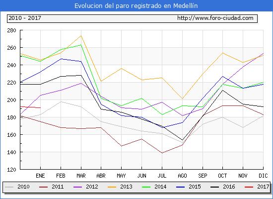 Evolucion  de los datos de parados para el Municipio de Medellín hasta Enero del 2017.