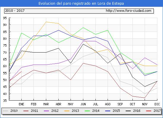 Evolucion  de los datos de parados para el Municipio de Lora de Estepa hasta Enero del 2017.