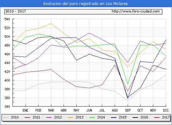 Evolucion  de los datos de parados para el Municipio de Los Molares hasta Enero del 2017.