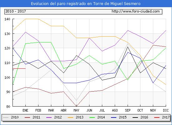 Evolucion  de los datos de parados para el Municipio de Torre de Miguel Sesmero hasta Enero del 2017.