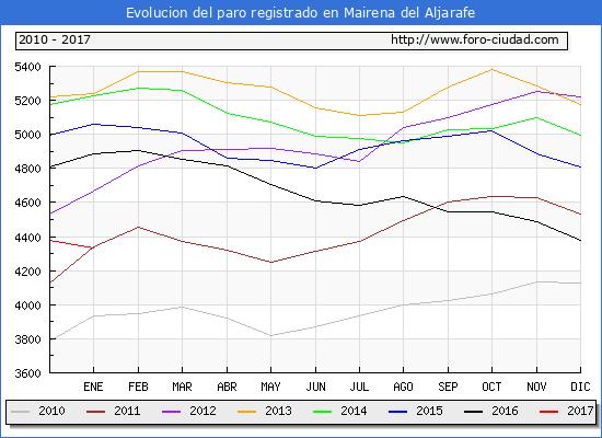 Evolucion  de los datos de parados para el Municipio de Mairena del Aljarafe hasta Enero del 2017.
