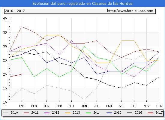 Evolucion  de los datos de parados para el Municipio de Casares de las Hurdes hasta Enero del 2017.