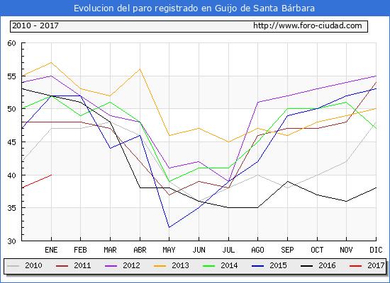 Evolucion  de los datos de parados para el Municipio de Guijo de Santa Bárbara hasta Enero del 2017.