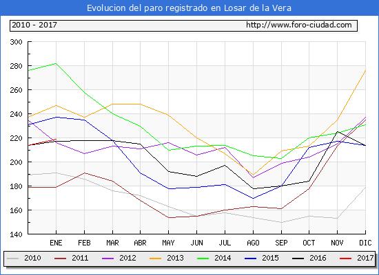 Evolucion  de los datos de parados para el Municipio de Losar de la Vera hasta Enero del 2017.