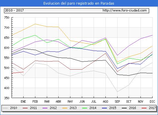 Evolucion  de los datos de parados para el Municipio de Paradas hasta Enero del 2017.