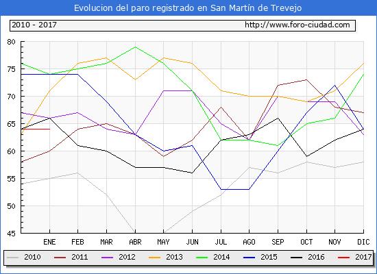 Evolucion  de los datos de parados para el Municipio de San Martín de Trevejo hasta Enero del 2017.