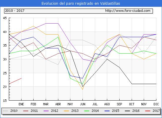 Evolucion  de los datos de parados para el Municipio de Valdastillas hasta Enero del 2017.