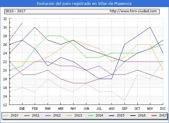 Evolucion  de los datos de parados para el Municipio de Villar de Plasencia hasta Enero del 2017.