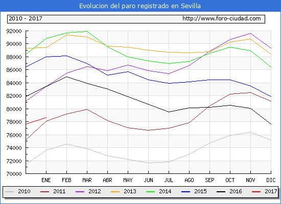 Evolucion  de los datos de parados para el Municipio de Sevilla hasta Enero del 2017.