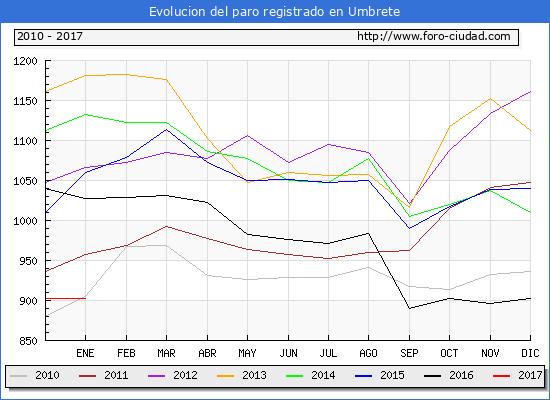 Evolucion  de los datos de parados para el Municipio de Umbrete hasta Enero del 2017.