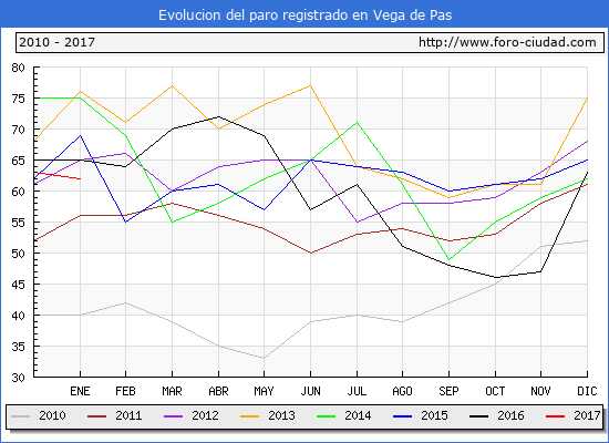 Evolucion  de los datos de parados para el Municipio de Vega de Pas hasta Enero del 2017.