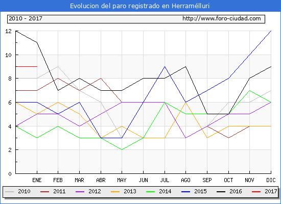 Evolucion  de los datos de parados para el Municipio de Herramélluri hasta Enero del 2017.