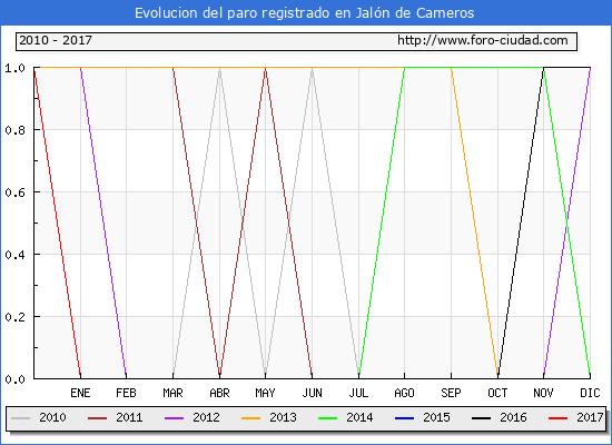 Evolucion  de los datos de parados para el Municipio de Jalón de Cameros hasta Enero del 2017.