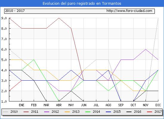 Evolucion  de los datos de parados para el Municipio de Tormantos hasta Enero del 2017.