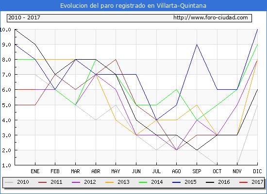 Evolucion  de los datos de parados para el Municipio de Villarta-Quintana hasta Enero del 2017.