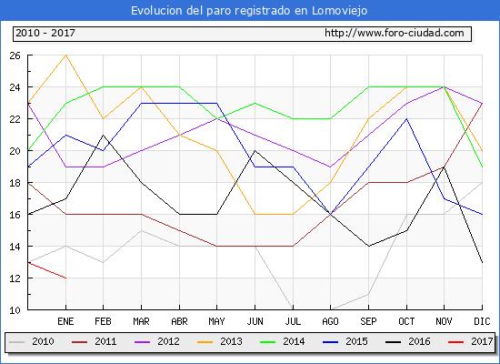 Evolucion  de los datos de parados para el Municipio de Lomoviejo hasta Enero del 2017.