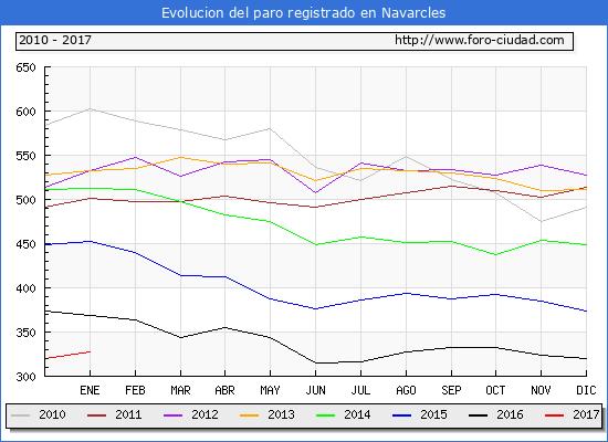 Evolucion  de los datos de parados para el Municipio de Navarcles hasta Enero del 2017.