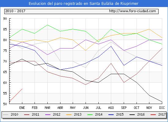 Evolucion  de los datos de parados para el Municipio de Santa Eulàlia de Riuprimer hasta Enero del 2017.