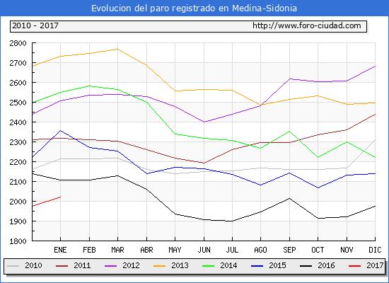 Evolucion  de los datos de parados para el Municipio de Medina-Sidonia hasta Enero del 2017.