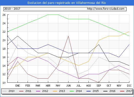 Evolucion  de los datos de parados para el Municipio de Villahermosa del Río hasta Enero del 2017.