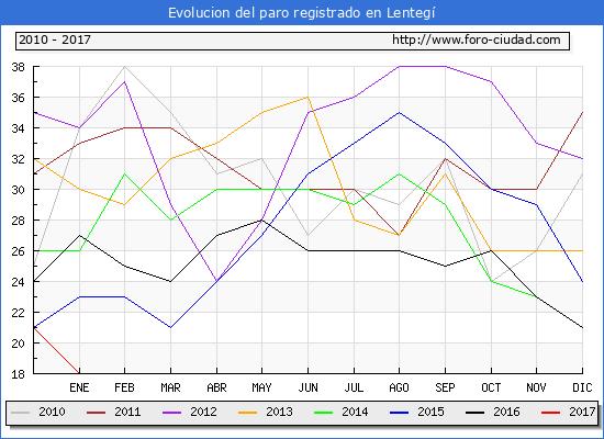 Evolucion  de los datos de parados para el Municipio de Lentegí hasta Enero del 2017.
