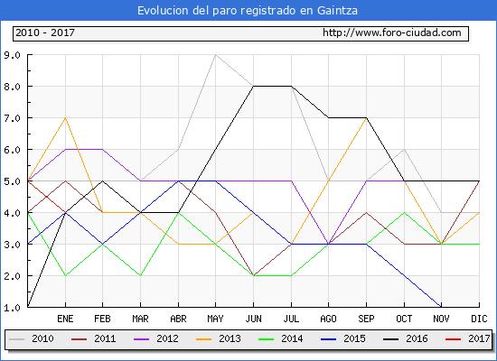 Evolucion  de los datos de parados para el Municipio de Gaintza hasta Enero del 2017.
