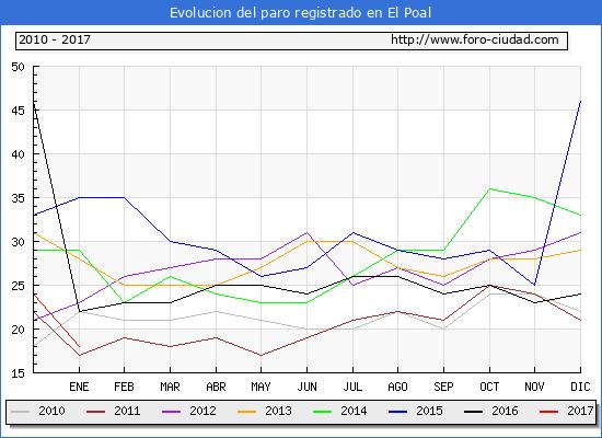 Evolucion  de los datos de parados para el Municipio de El Poal hasta Enero del 2017.