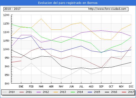 Evolucion  de los datos de parados para el Municipio de Bornos hasta Enero del 2017.