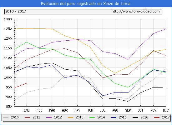 Evolucion  de los datos de parados para el Municipio de Xinzo de Limia hasta Enero del 2017.